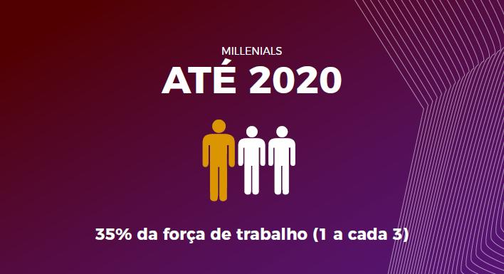 Millennials até 2020 - 35% da força de trabalho