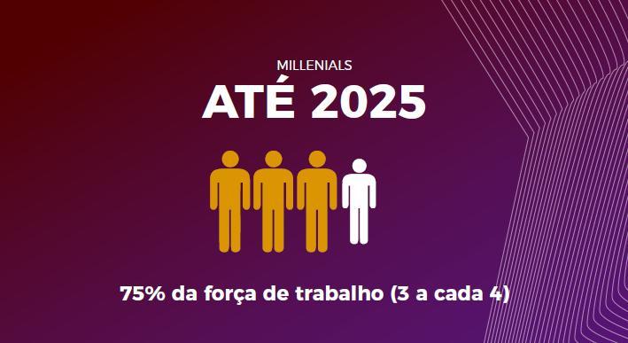 Millennials até 2025 75% da força de trabalho